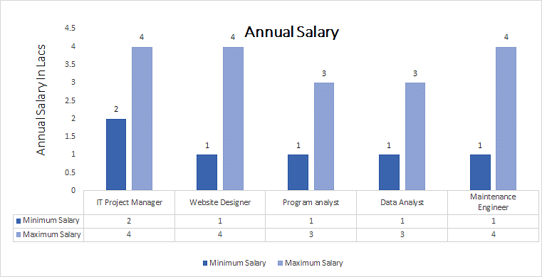 Bachelors of Computer Science [BCS] annual salary